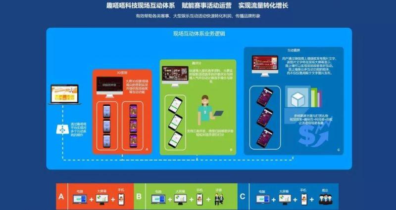 【研发】趣嗒嗒赛事IP运营操作系统发布